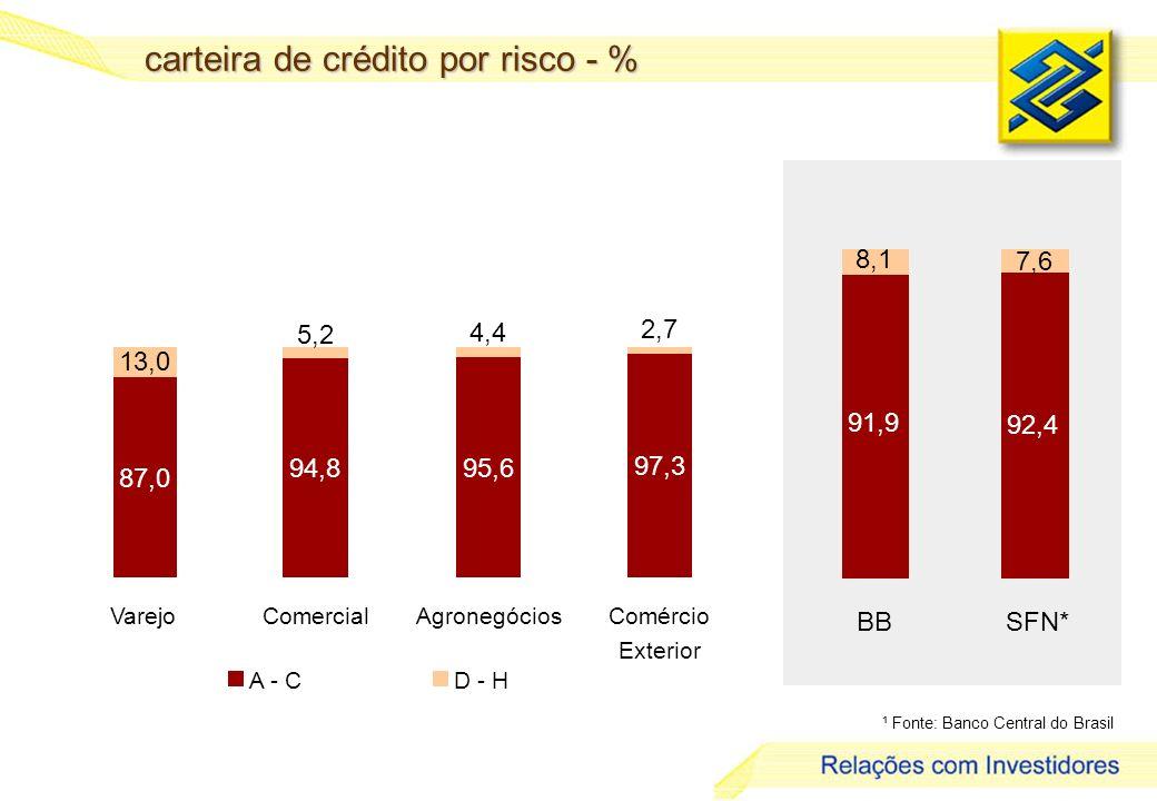 carteira de crédito por risco - %