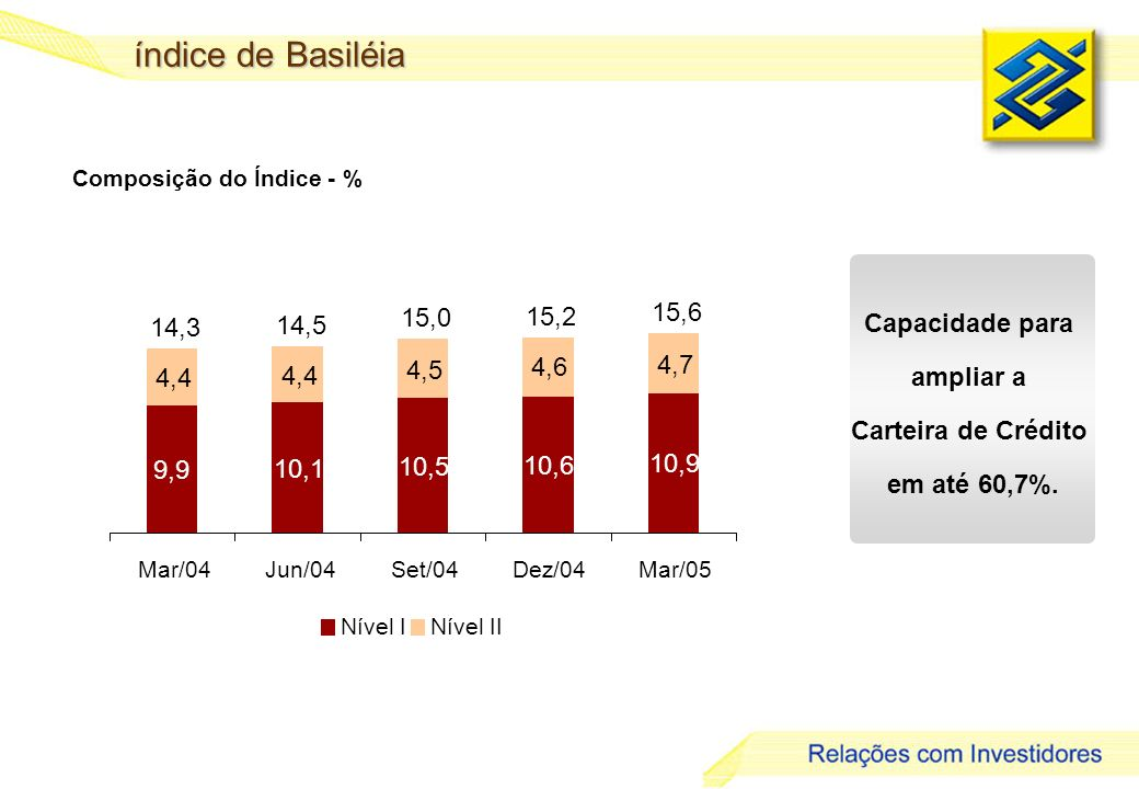 índice de Basiléia Capacidade para ampliar a Carteira de Crédito