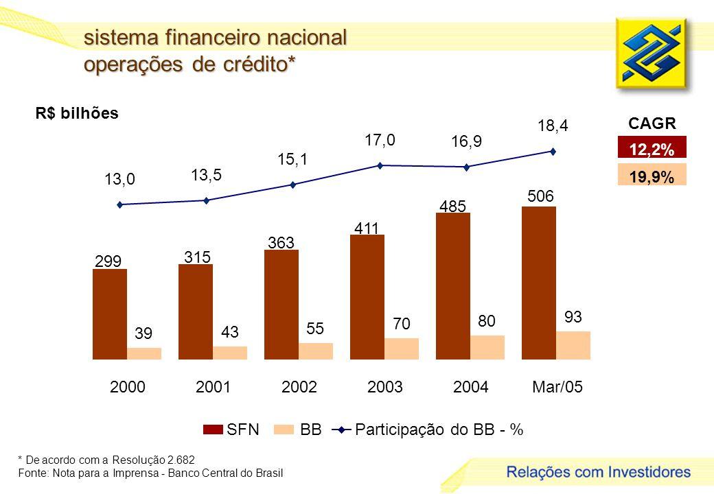 sistema financeiro nacional operações de crédito*