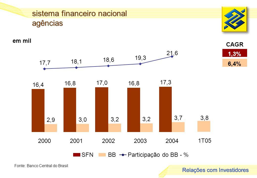 sistema financeiro nacional agências