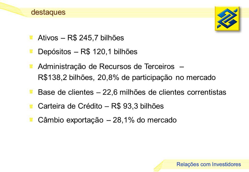 destaques Ativos – R$ 245,7 bilhões. Depósitos – R$ 120,1 bilhões. Administração de Recursos de Terceiros –