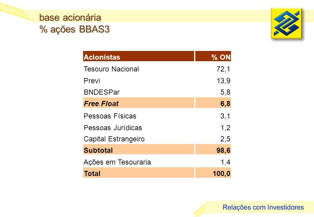 base acionária % ações BBAS3 Acionistas % ON Tesouro Nacional 72,1