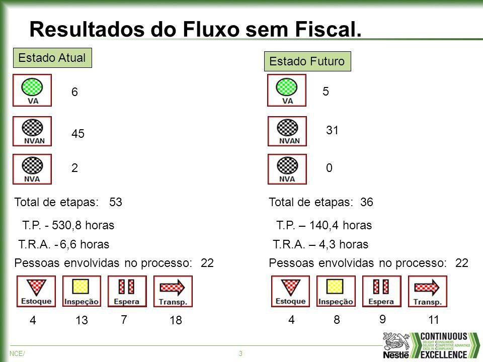 Resultados do Fluxo sem Fiscal.