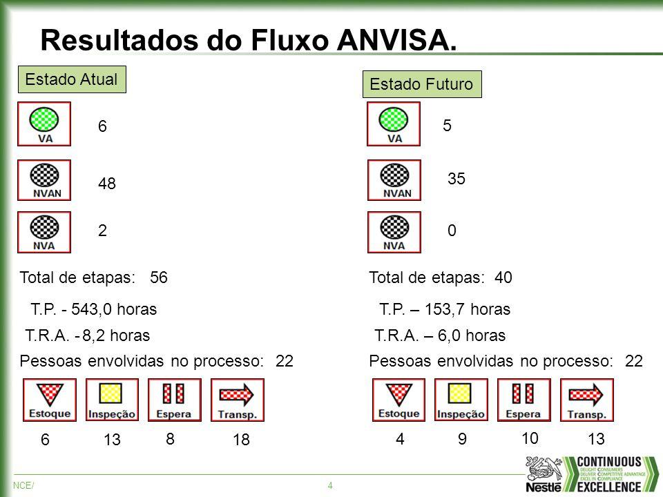 Resultados do Fluxo ANVISA.