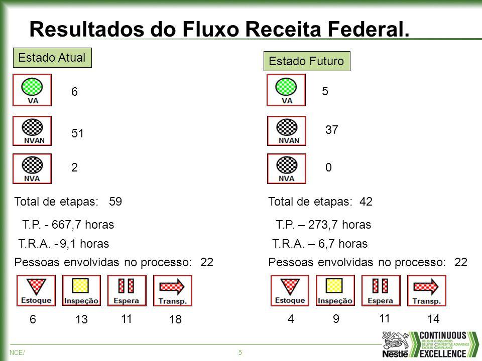 Resultados do Fluxo Receita Federal.