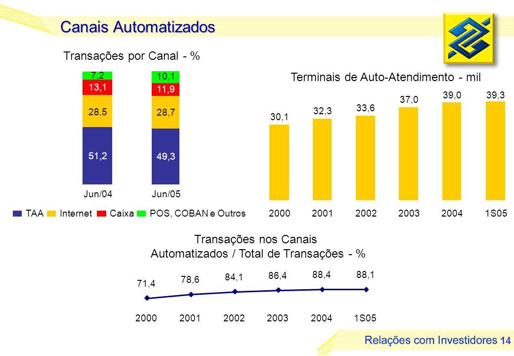 Canais Automatizados Transações por Canal - %
