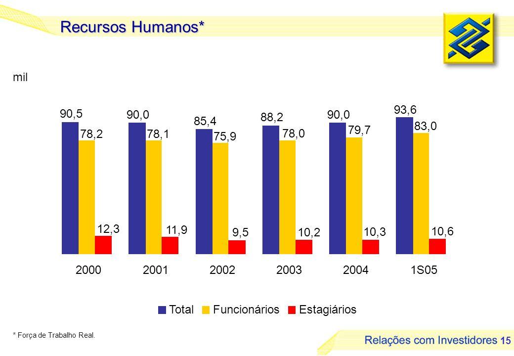 Recursos Humanos* mil. 90,5. 90,0. 85,4. 88,2. 93,6. 83,0. 79,7. 78,0. 75,9. 78,1. 78,2.