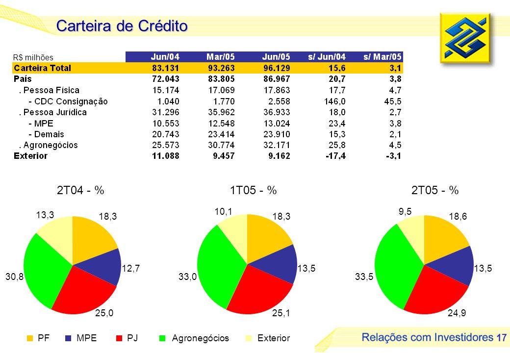 Carteira de Crédito 2T04 - % 1T05 - % 2T05 - % 10,1 9,5 13,3 18,3 18,3