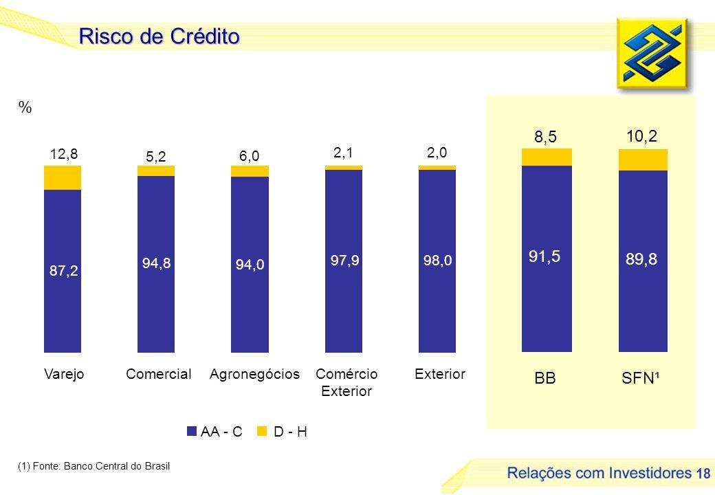 Risco de Crédito % 8,5 10,2 91,5 89,8 BB SFN¹ 87,2 94,8 94,0 97,9 98,0