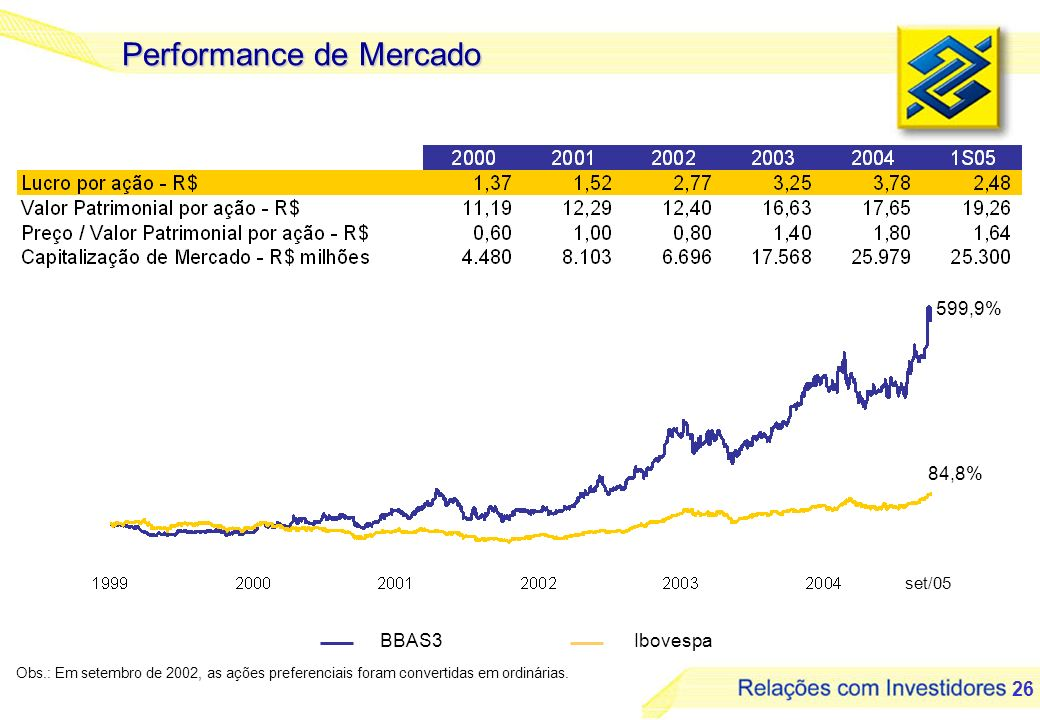 Performance de Mercado
