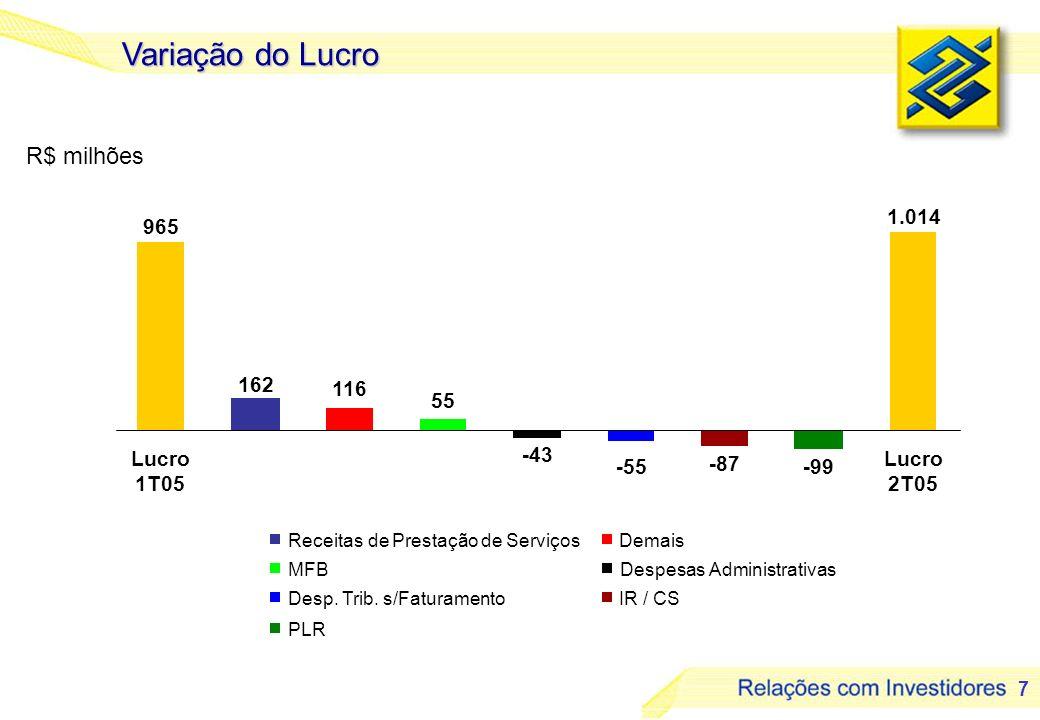 Variação do Lucro R$ milhões 1.014 965 162 116 55 Lucro 1T05 -43 -87