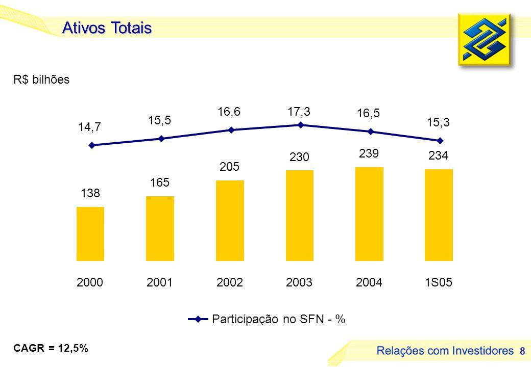 Ativos Totais R$ bilhões 16,6 17,3 16,5 15,5 15,3 14,7 239 230 234 205