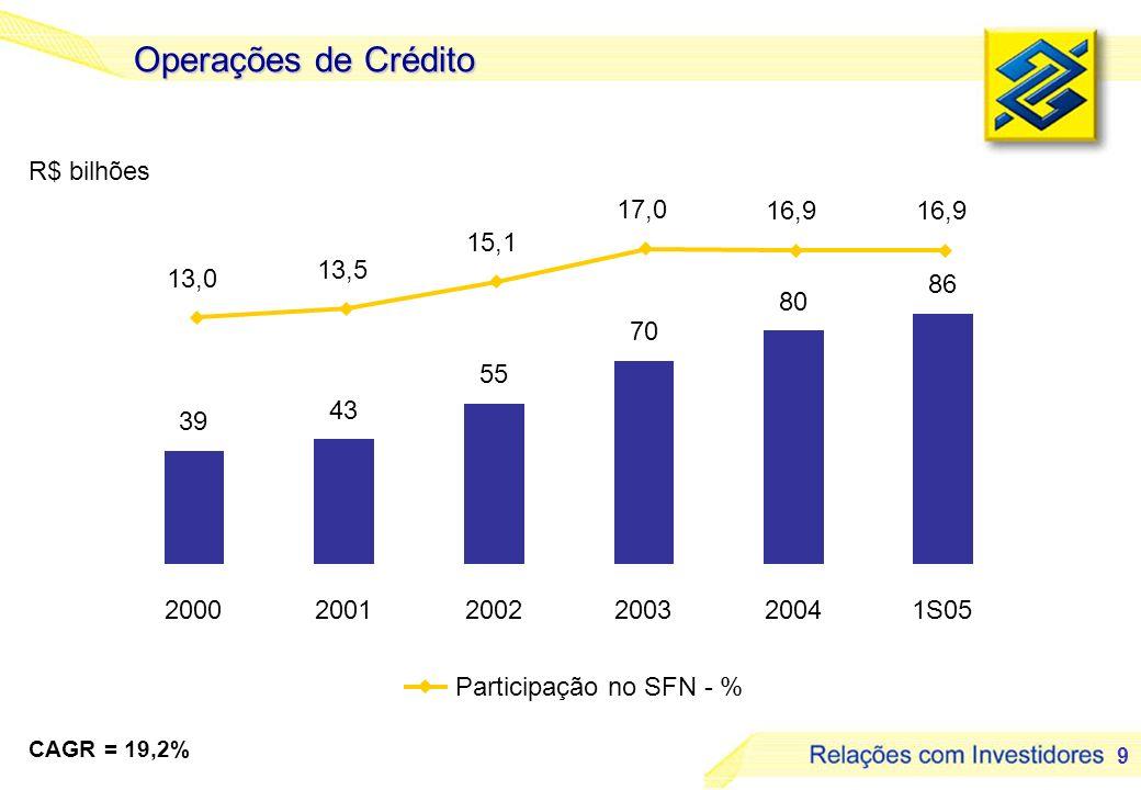 Operações de Crédito R$ bilhões 17,0 16,9 16,9 15,1 13,5 13,0 86 80 70