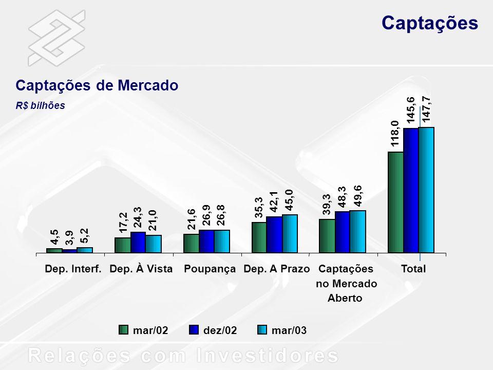 Captações Captações de Mercado 4,5 17,2 21,6 35,3 39,3 118,0 3,9 24,3