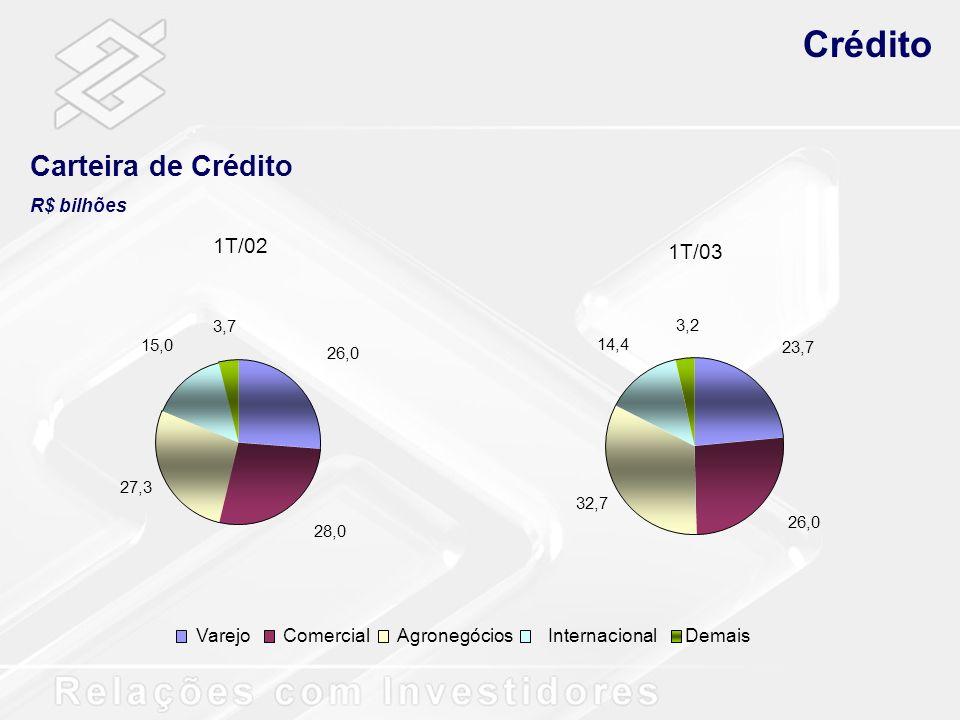 Crédito Carteira de Crédito 1T/02 1T/03 R$ bilhões Varejo Comercial