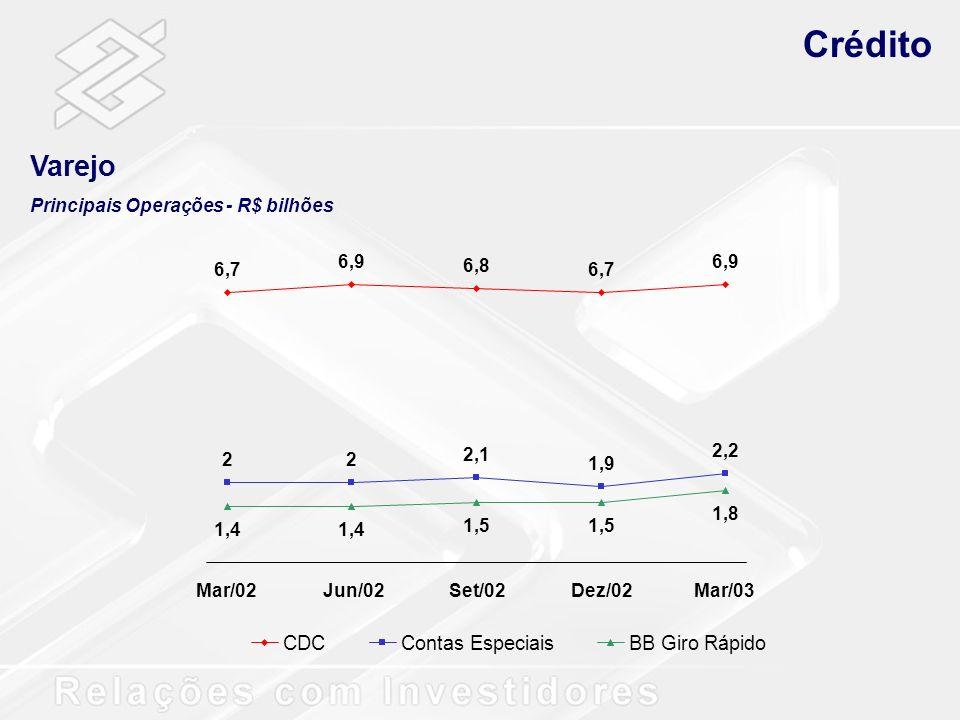 Crédito Varejo CDC Contas Especiais BB Giro Rápido