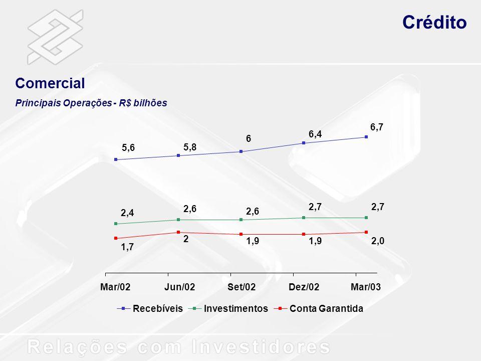 Crédito Comercial Principais Operações - R$ bilhões 6,7 6,4 6 5,8 5,6