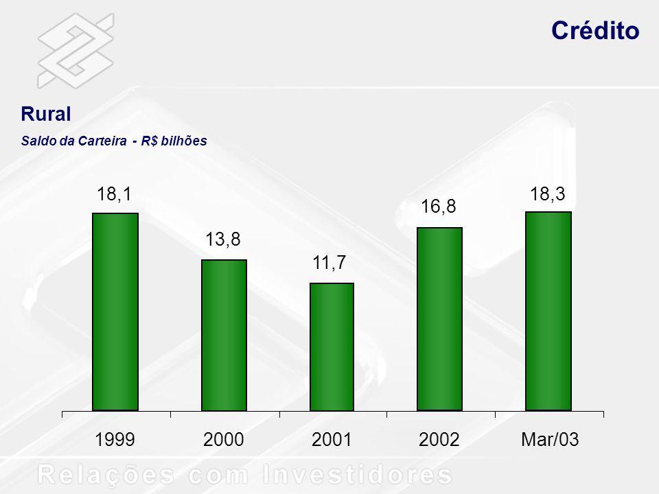 Crédito Rural Saldo da Carteira - R$ bilhões 18,1 13,8 11,7 16,8 18,3 1999 2000 2001 2002 Mar/03
