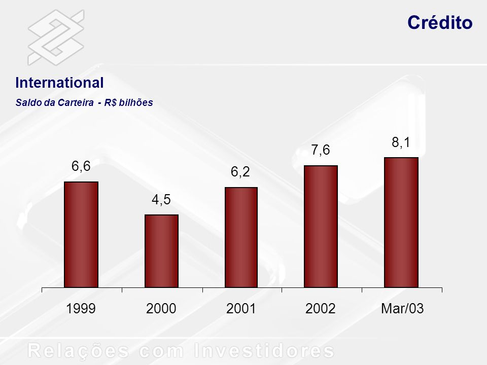 Crédito International 6,6 4,5 6,2 7,6 8,1 1999 2000 2001 2002 Mar/03