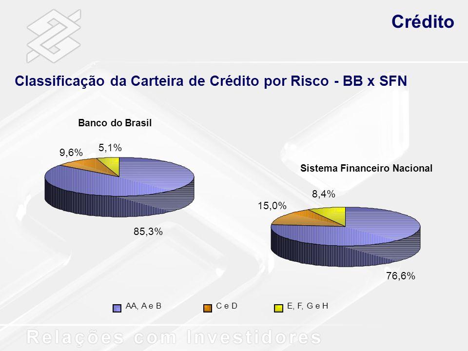 Crédito Classificação da Carteira de Crédito por Risco - BB x SFN 5,1%