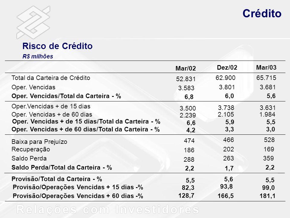 Crédito Risco de Crédito Dez/02 Mar/03 Total da Carteira de Crédito