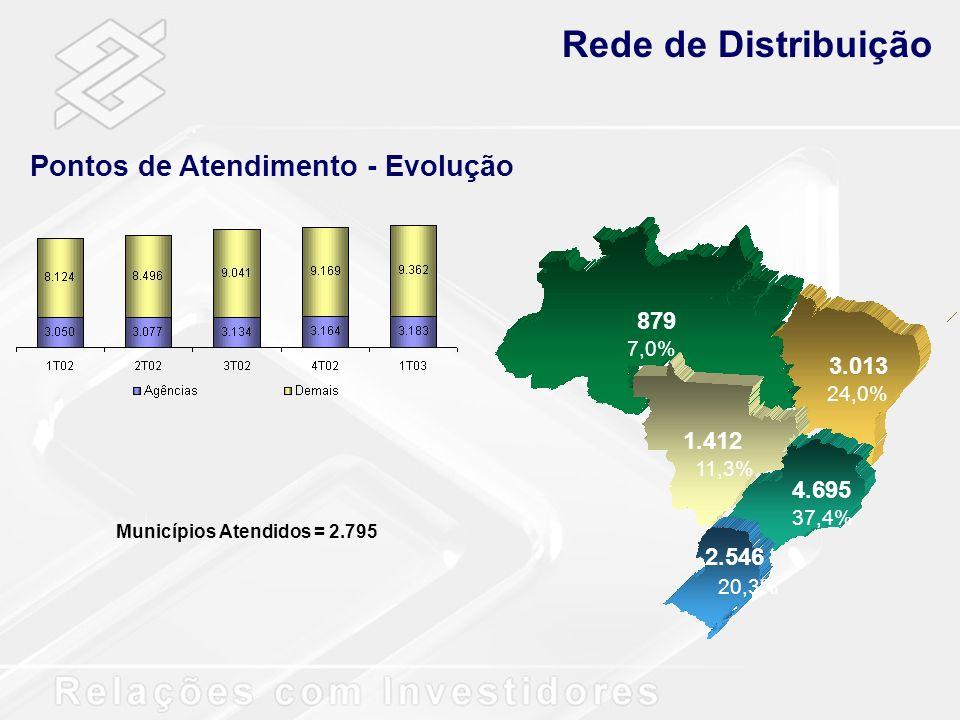 Rede de Distribuição Pontos de Atendimento - Evolução 879 3.013 1.412