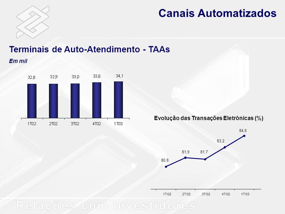 Canais Automatizados Terminais de Auto-Atendimento - TAAs Em mil