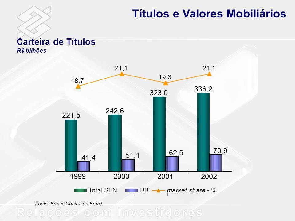 Títulos e Valores Mobiliários
