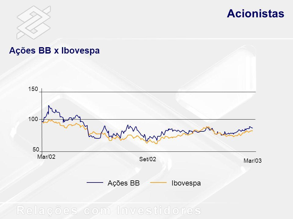 Acionistas Ações BB x Ibovespa Ações BB Ibovespa 150 100 50 Mar/02