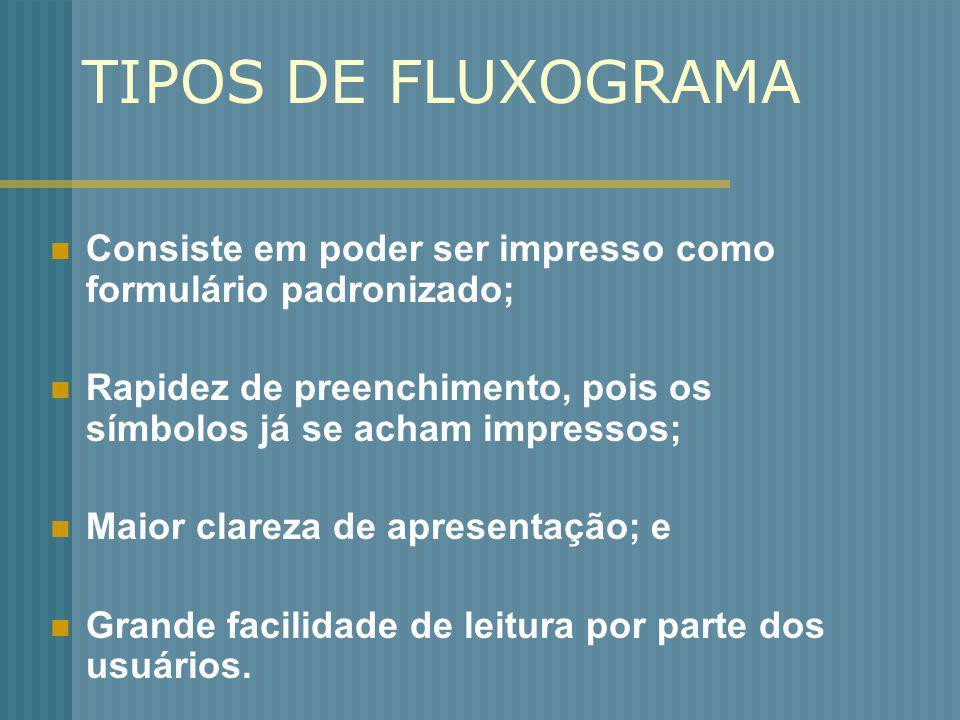 TIPOS DE FLUXOGRAMA Consiste em poder ser impresso como formulário padronizado; Rapidez de preenchimento, pois os símbolos já se acham impressos;