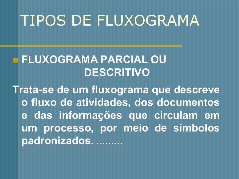 TIPOS DE FLUXOGRAMA FLUXOGRAMA PARCIAL OU DESCRITIVO