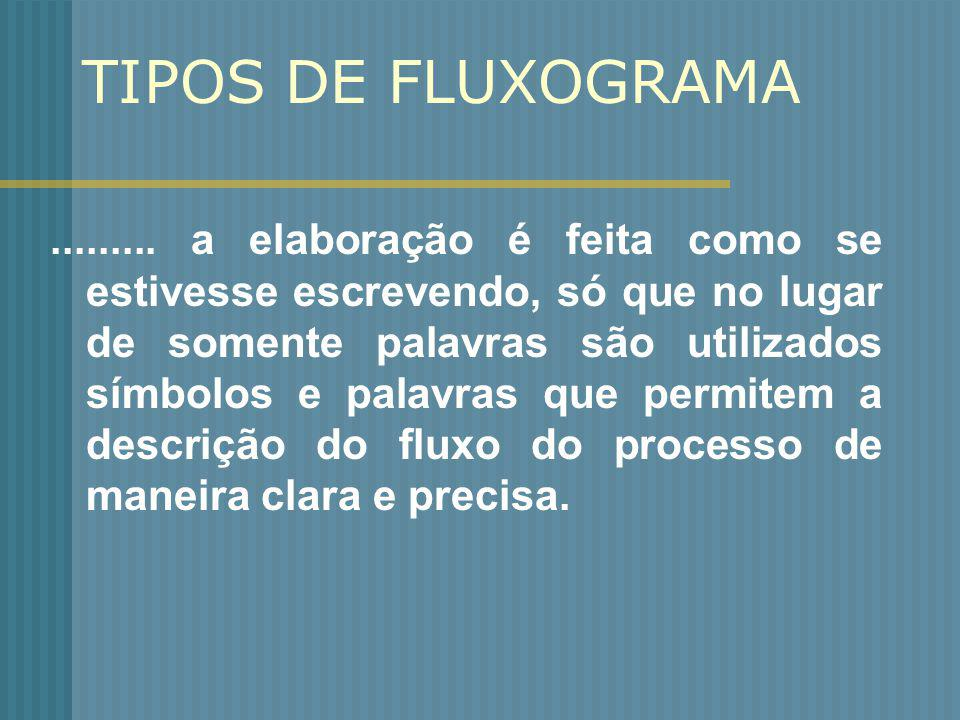 TIPOS DE FLUXOGRAMA