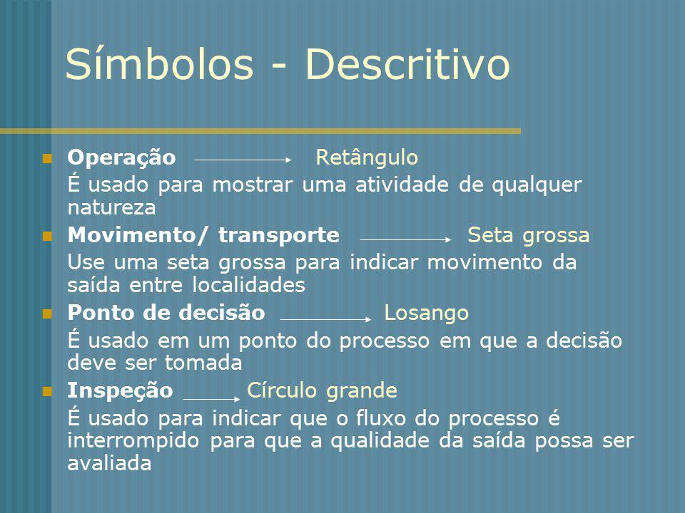 Símbolos - Descritivo Operação Retângulo