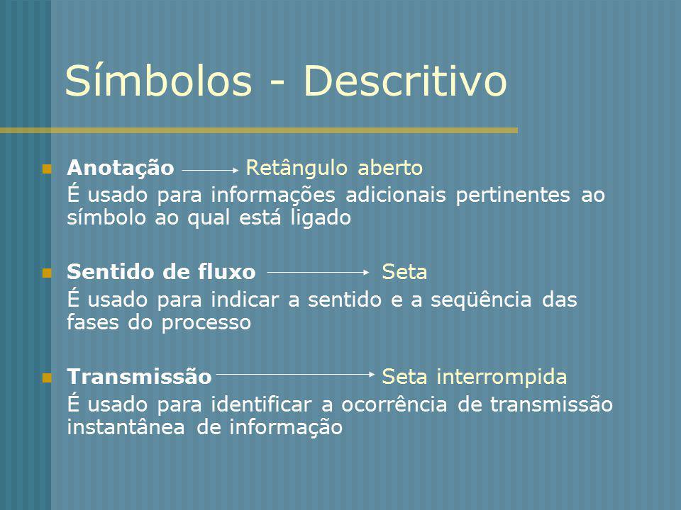 Símbolos - Descritivo Anotação Retângulo aberto