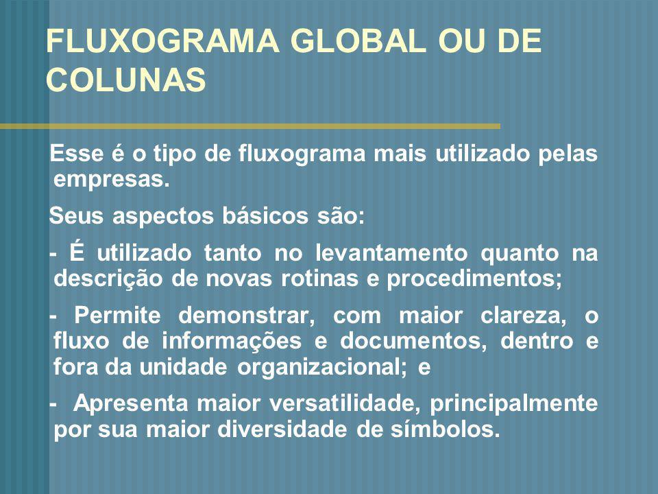 FLUXOGRAMA GLOBAL OU DE COLUNAS
