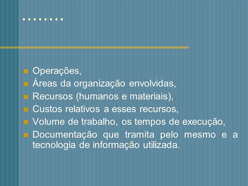 ........ Operações, Áreas da organização envolvidas,