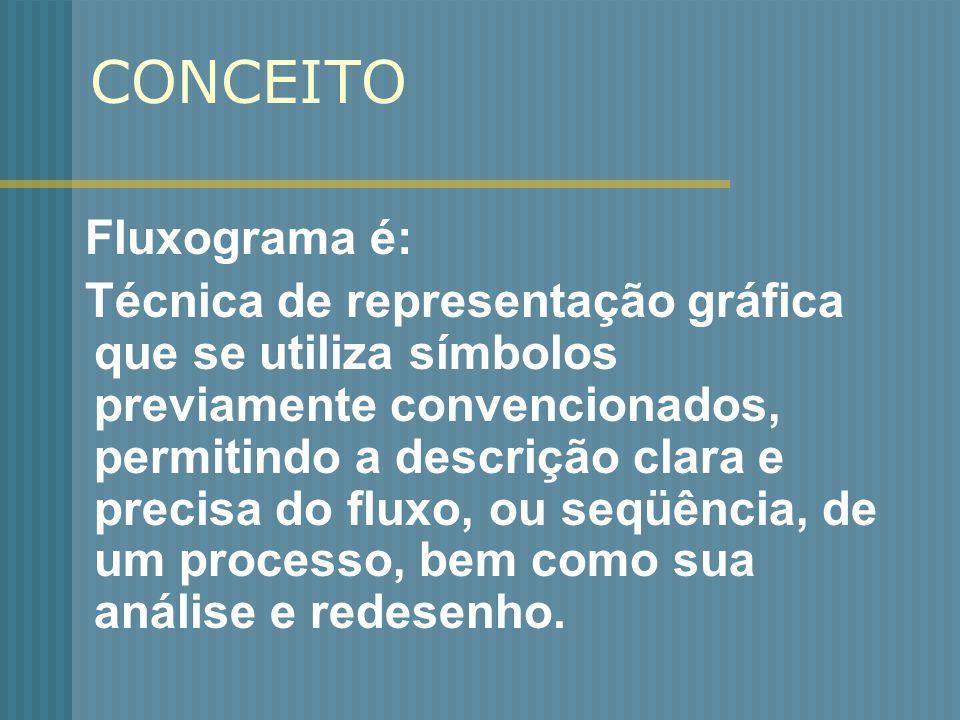 CONCEITO Fluxograma é: