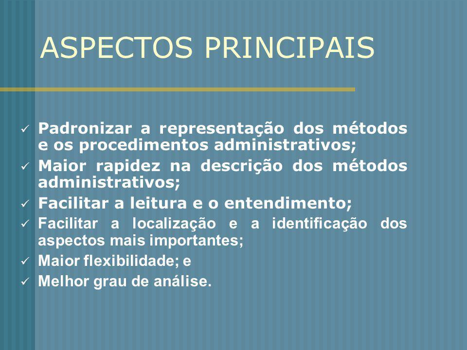 ASPECTOS PRINCIPAIS Padronizar a representação dos métodos e os procedimentos administrativos;