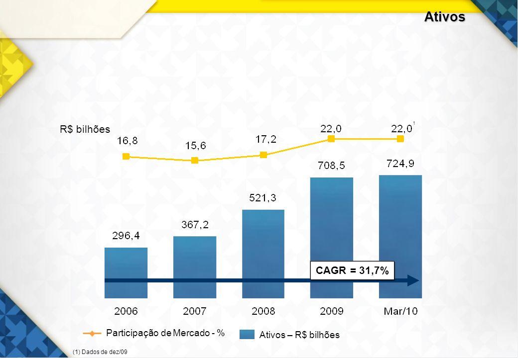 Ativos R$ bilhões CAGR = 31,7% Participação de Mercado - %