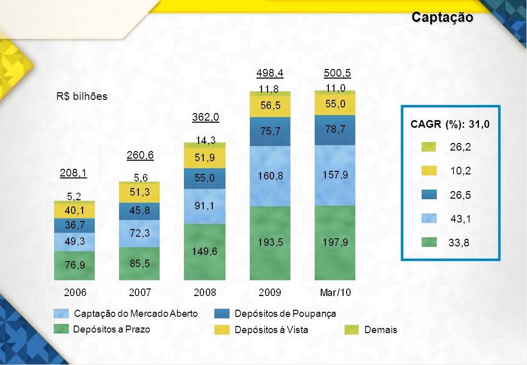 Captação 498,4 500,5 R$ bilhões CAGR (%): 31,0 10,2 43,1 26,5 26,2