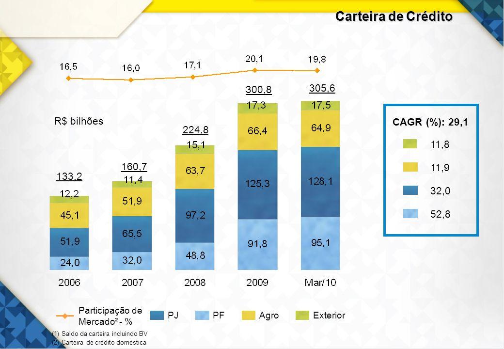 Carteira de Crédito 300,8 305,6 CAGR (%): 29,1 11,9 52,8 32,0 11,8