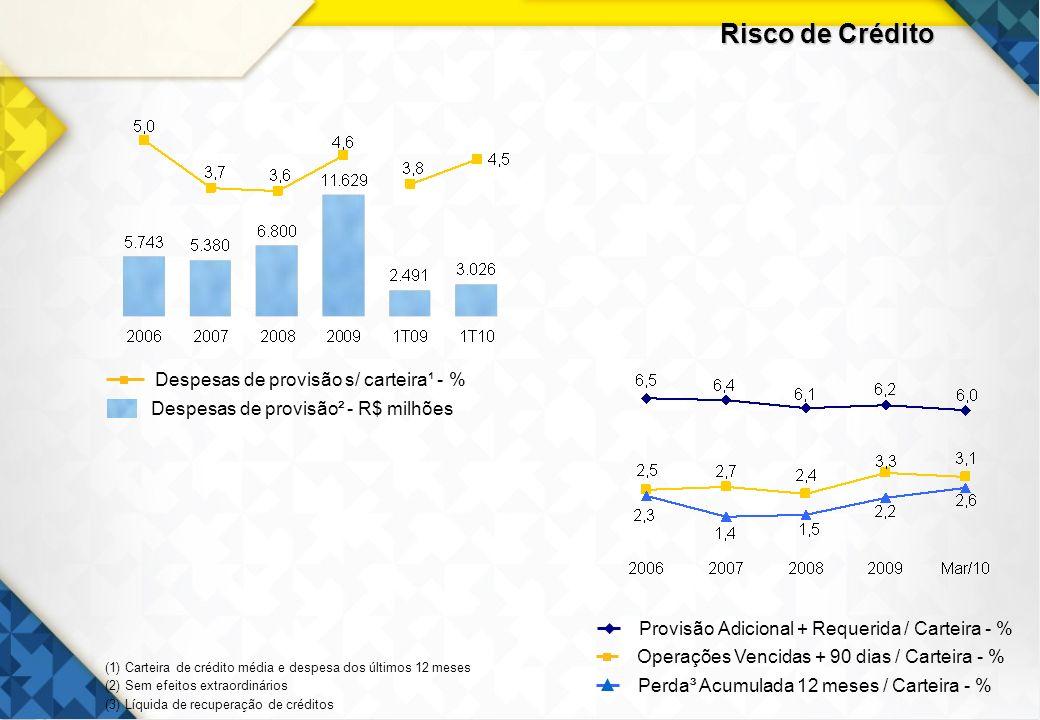 Risco de Crédito 19 Despesas de provisão s/ carteira¹ - %