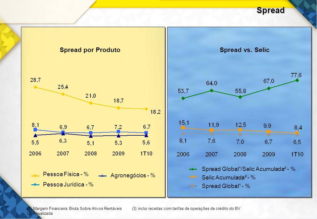 Spread 21 Spread por Produto Spread vs. Selic