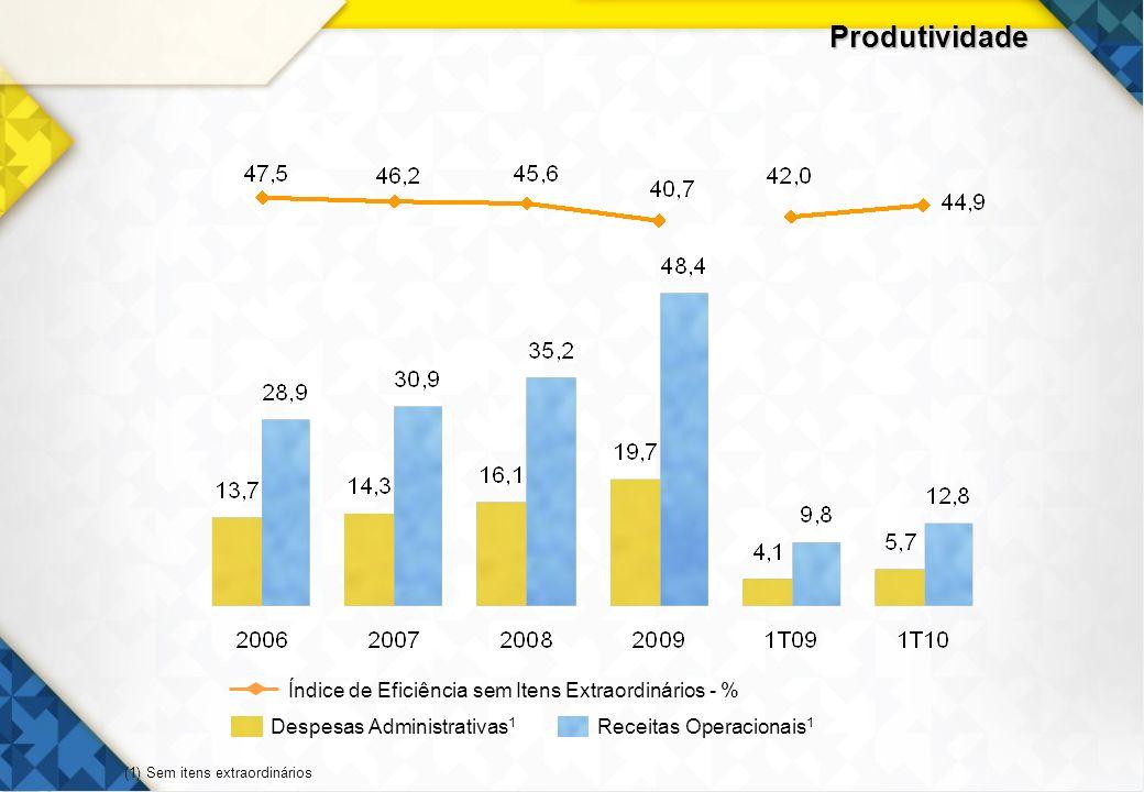 Produtividade Despesas Administrativas1 Receitas Operacionais1