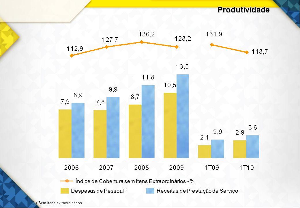Produtividade Despesas de Pessoal1 Receitas de Prestação de Serviço