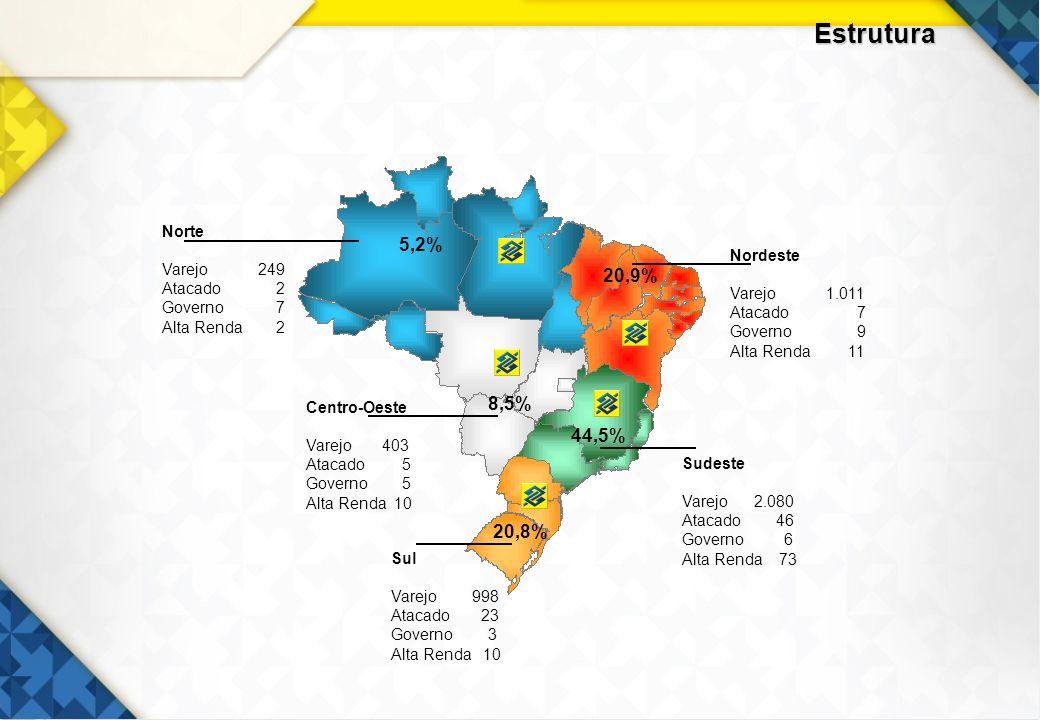 Estrutura 5,2% 20,9% 8,5% 44,5% 20,8% Norte Varejo 249 Nordeste