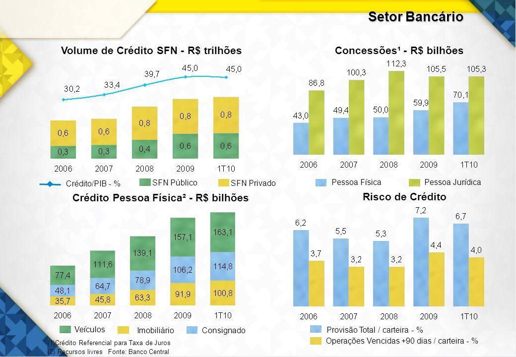 Setor Bancário 4 Volume de Crédito SFN - R$ trilhões