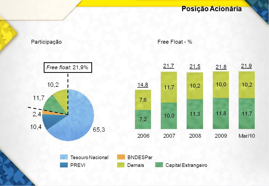 Posição Acionária Participação Free Float - % Free float: 21,9% 21,7