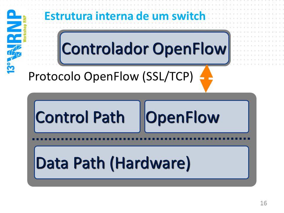 Estrutura interna de um switch