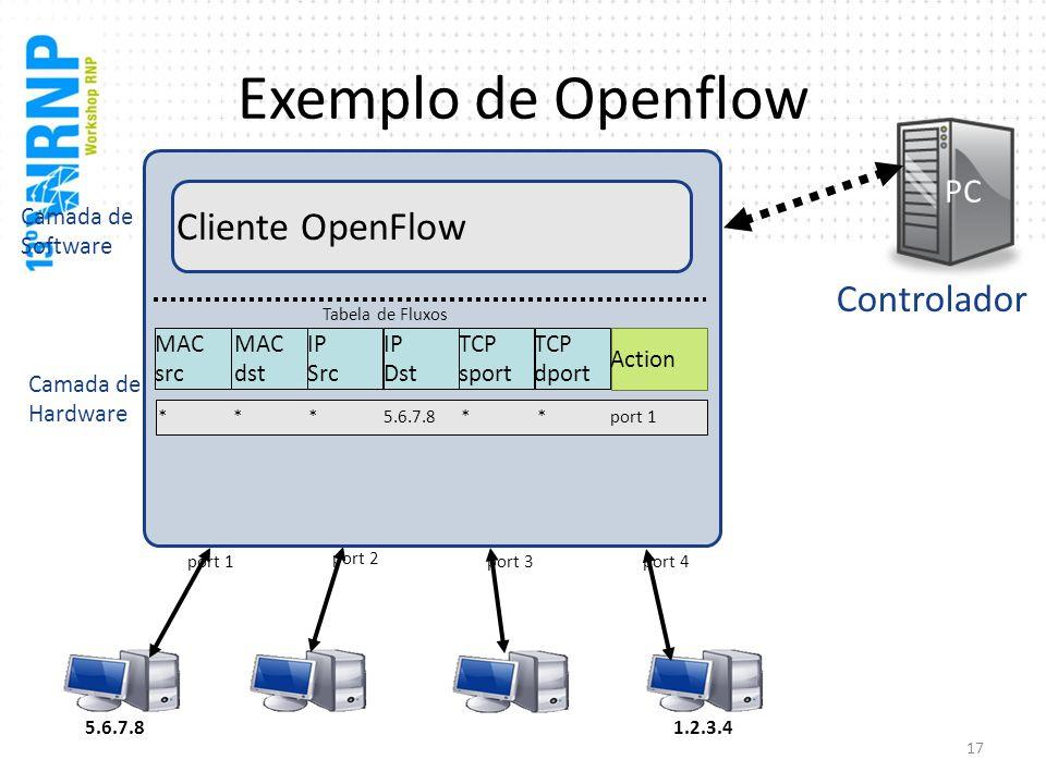 Exemplo de Openflow Cliente OpenFlow Controlador PC Camada de Software